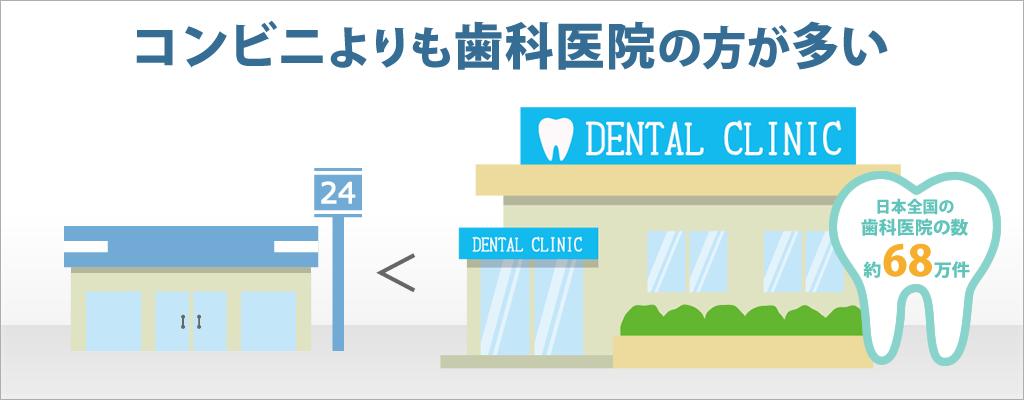 歯科医院の数