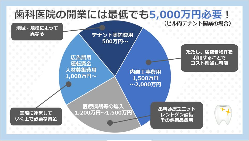 歯科医院の開業費用には最低でも5,000万円は必要